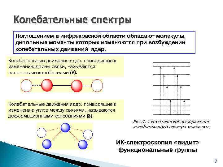 Колебательные спектры  Поглощением в инфракрасной области обладают молекулы,  дипольные моменты которых