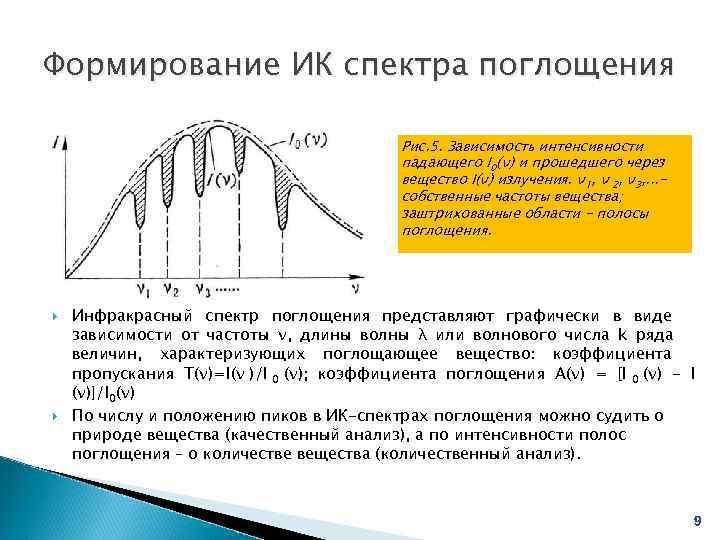 Формирование ИК спектра поглощения     Рис. 5. Зависимость интенсивности