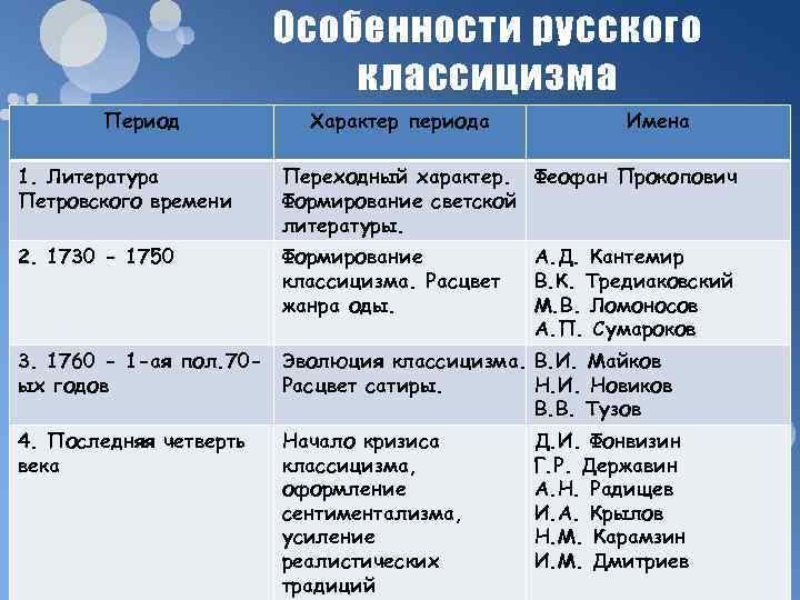 Особенности русского     классицизма  Период
