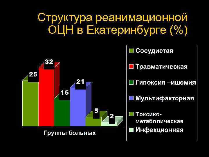 Структура реанимационной  ОЦН в Екатеринбурге (%)
