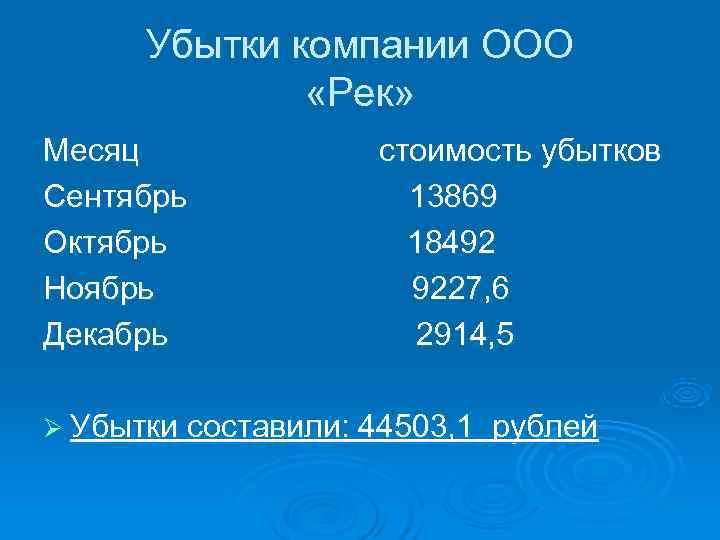 Убытки компании ООО   «Рек» Месяц