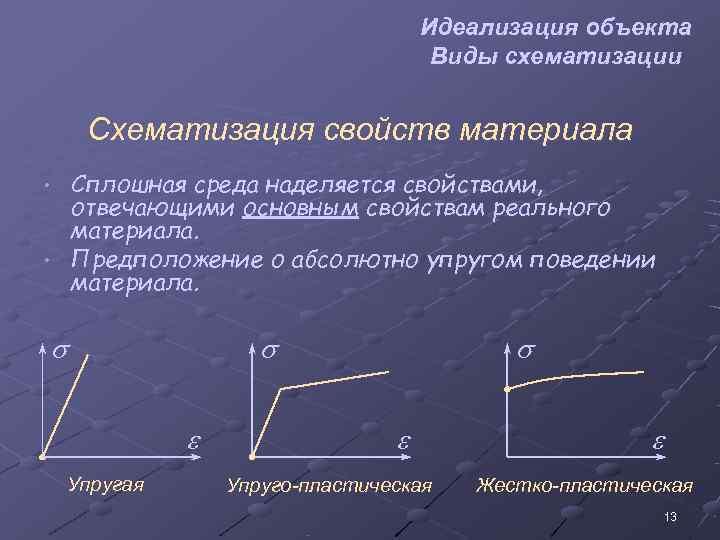 Идеализация объекта    Виды схематизации