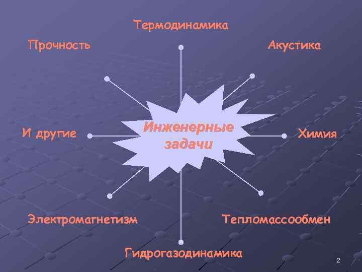 Термодинамика Прочность     Акустика И другие