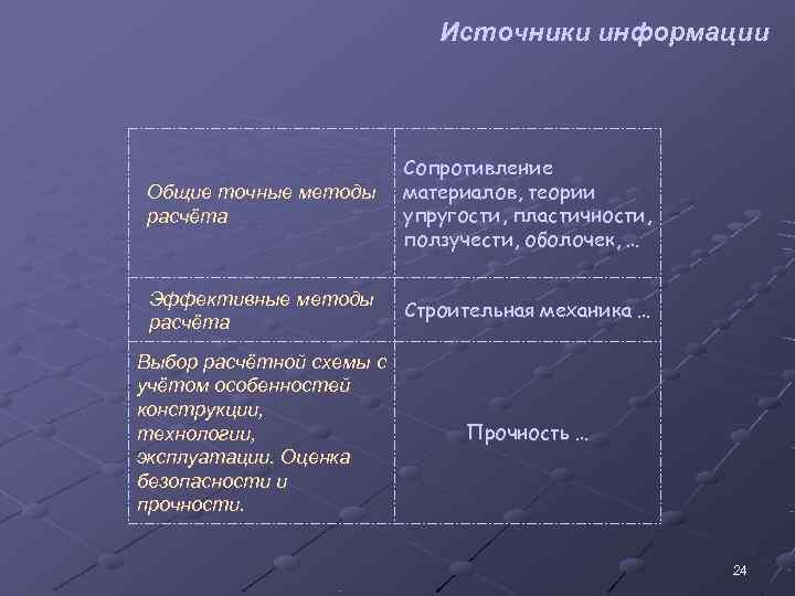 Источники информации      Сопротивление Общие