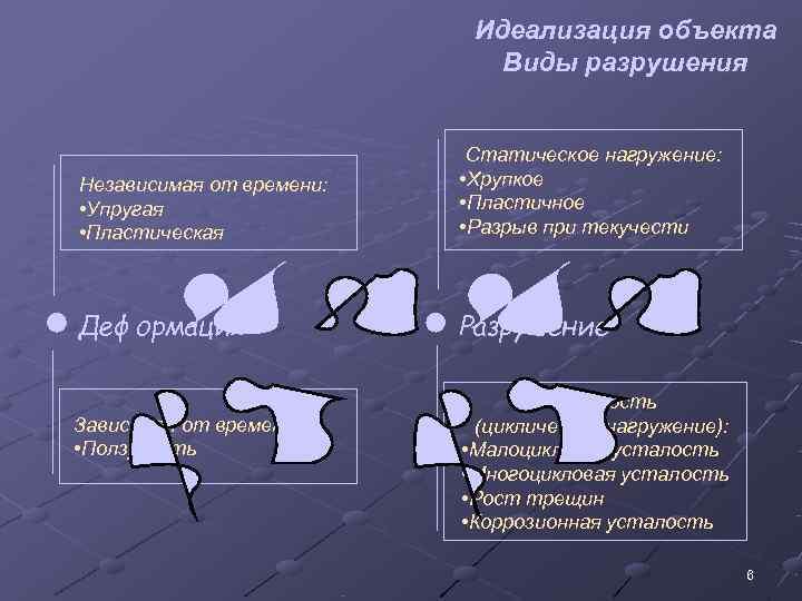 Идеализация объекта     Виды разрушения