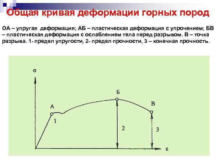 Общая кривая деформации горных пород ОА – упругая деформация; АБ – пластическая деформация