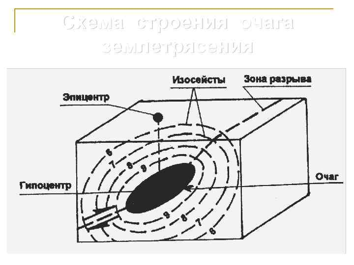 Схема строения очага  землетрясения