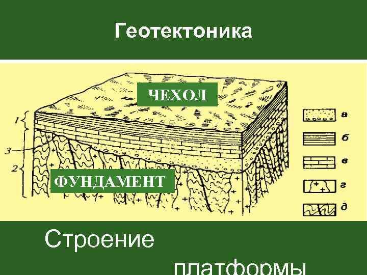 Геотектоника   ЧЕХОЛ ФУНДАМЕНТ  Строение