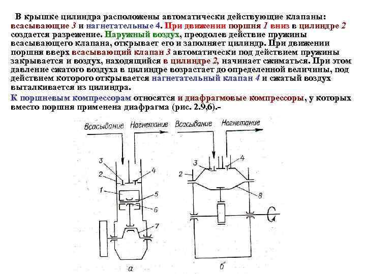 В крышке цилиндра расположены автоматически действующие клапаны: всасывающие 3 и нагнетательные 4. При