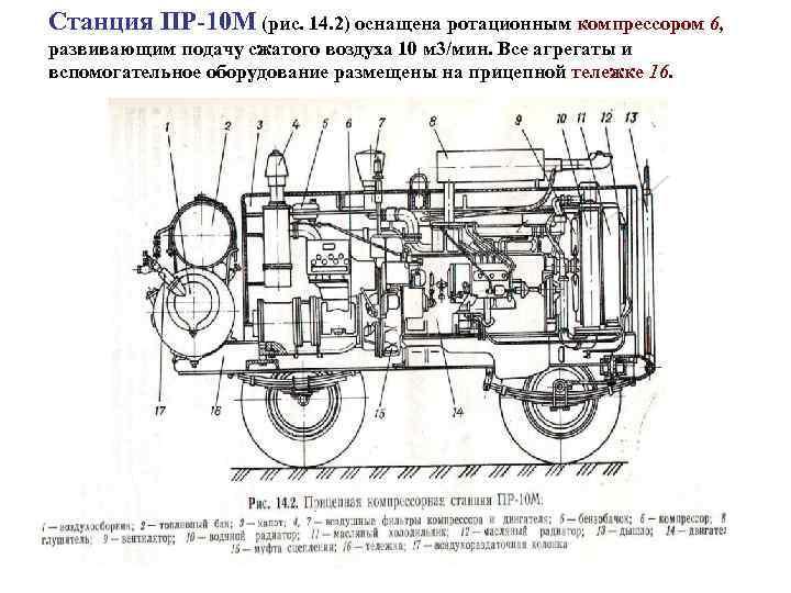 Станция ПР 10 М (рис. 14. 2) оснащена ротационным компрессором 6, развивающим подачу сжатого
