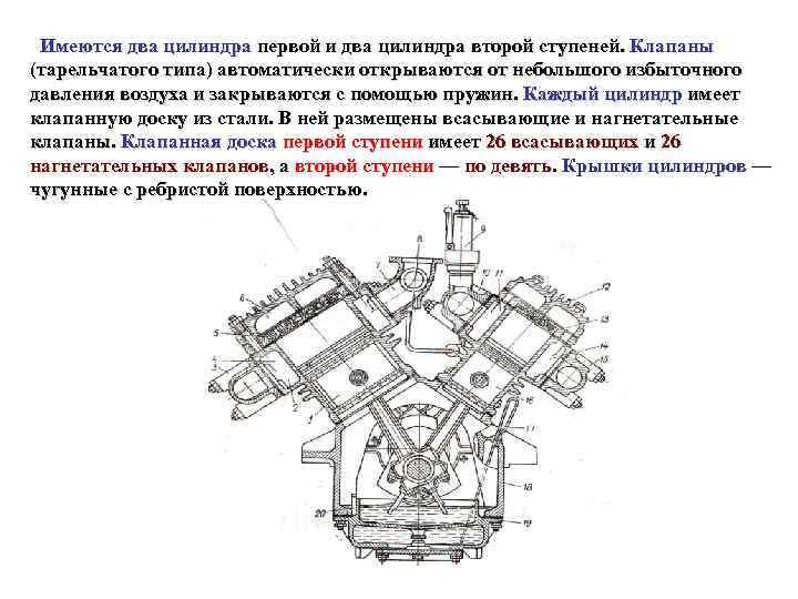 Имеются два цилиндра первой и два цилиндра второй ступеней. Клапаны (тарельчатого типа) автоматически
