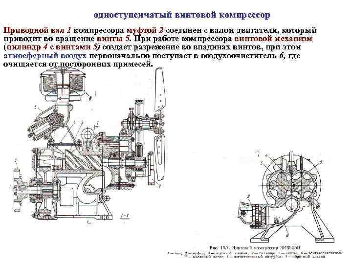 одноступенчатый винтовой компрессор Приводной вал 1 компрессора муфтой 2 соединен