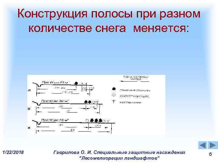 Конструкция полосы при разном   количестве снега меняется: 1/22/2018  Гаврилова О.