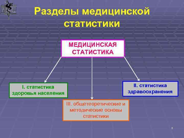 Разделы медицинской   статистики    МЕДИЦИНСКАЯ