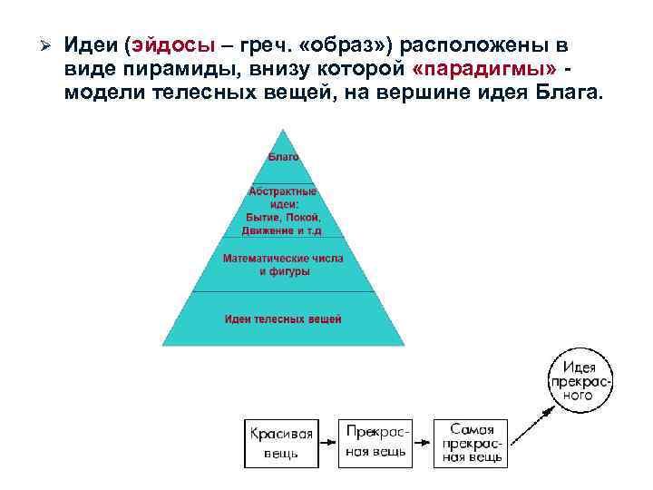 Ø  Идеи (эйдосы – греч.  «образ» ) расположены в виде пирамиды, внизу