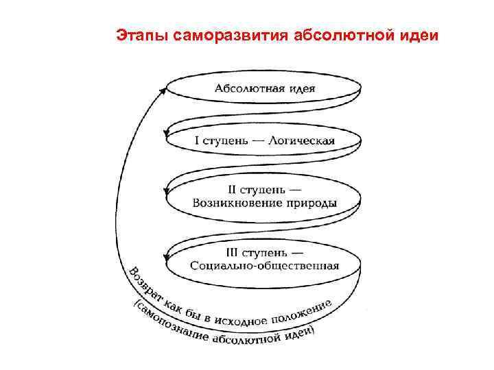 Этапы саморазвития абсолютной идеи