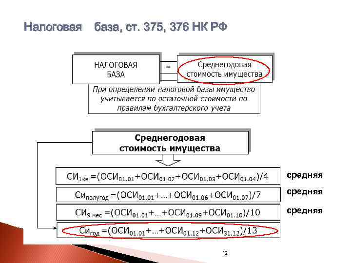 Налоговая база, ст. 375, 376 НК РФ