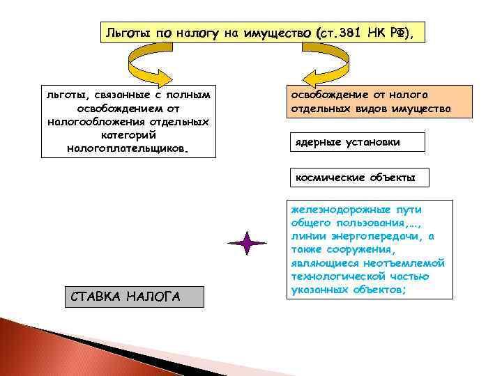 Льготы по налогу на имущество (ст. 381 НК РФ), льготы, связанные