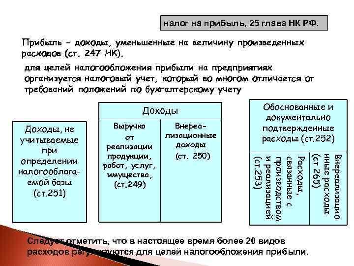 налог на прибыль, 25 глава НК РФ.