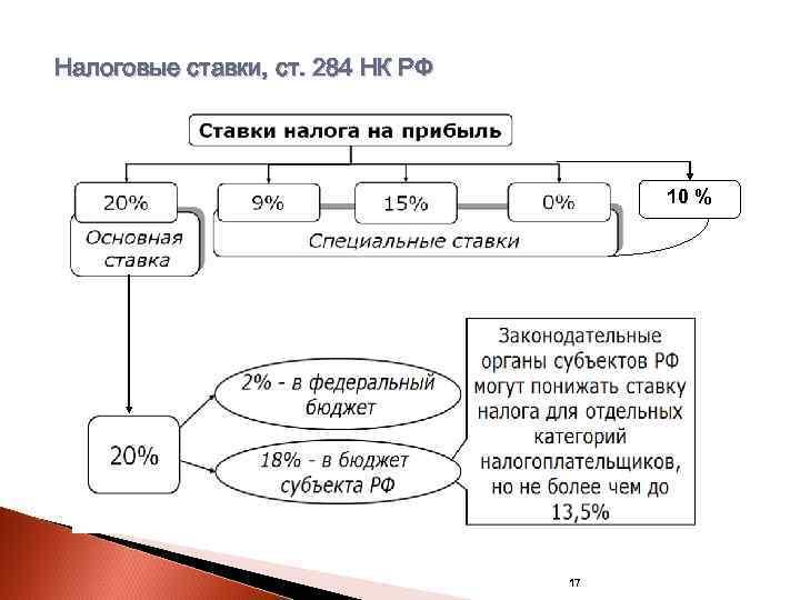 Налоговые ставки, ст. 284 НК РФ    10 %