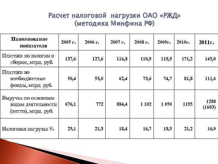 Расчет налоговой нагрузки ОАО «РЖД»      (методика