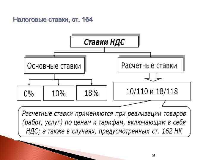 Налоговые ставки, ст. 164       23