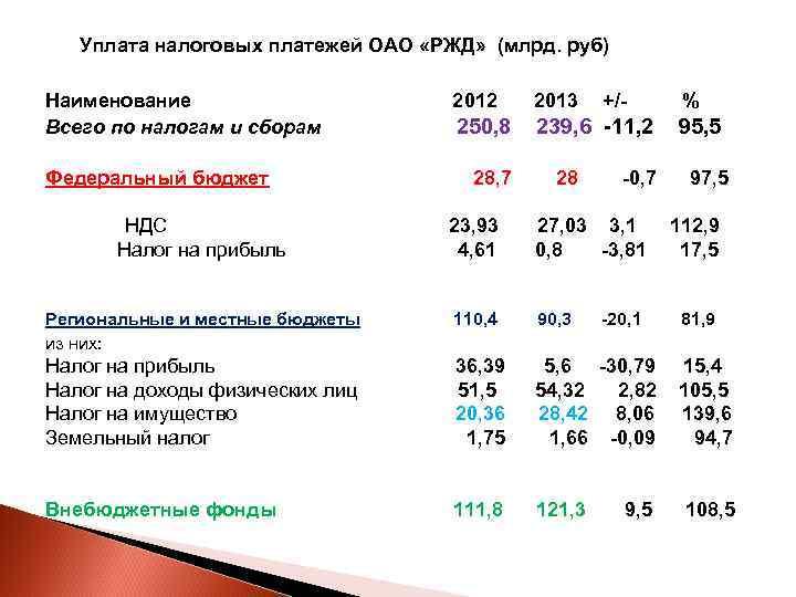 Уплата налоговых платежей ОАО «РЖД» (млрд. руб) Наименование     2012