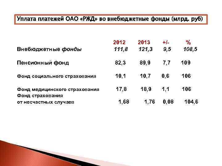 Уплата платежей ОАО «РЖД» во внебюджетные фонды (млрд. руб)