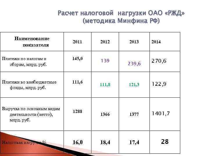 Расчет налоговой нагрузки ОАО «РЖД»