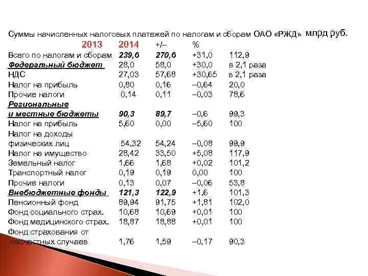 Суммы начисленных налоговых платежей по налогам и сборам ОАО «РЖД»  млрд руб.