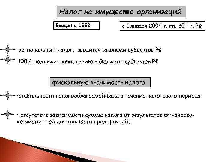 Налог на имущество организаций   Введен в 1992 г