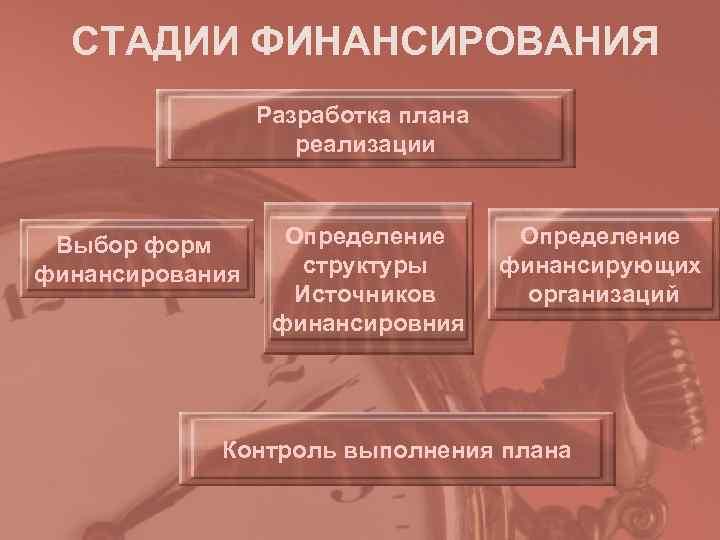 СТАДИИ ФИНАНСИРОВАНИЯ   Разработка плана     реализации Выбор форм