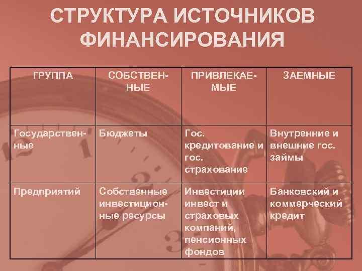 СТРУКТУРА ИСТОЧНИКОВ   ФИНАНСИРОВАНИЯ  ГРУППА  СОБСТВЕН- ПРИВЛЕКАЕ- ЗАЕМНЫЕ