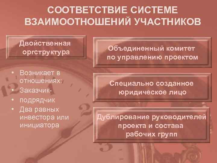 СООТВЕТСТВИЕ СИСТЕМЕ  ВЗАИМООТНОШЕНИЙ УЧАСТНИКОВ  Двойственная  оргструктура Объединенный комитет