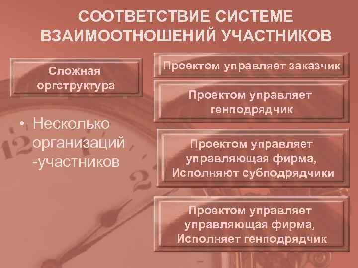 СООТВЕТСТВИЕ СИСТЕМЕ  ВЗАИМООТНОШЕНИЙ УЧАСТНИКОВ Сложная Проектом управляет заказчик  оргструктура