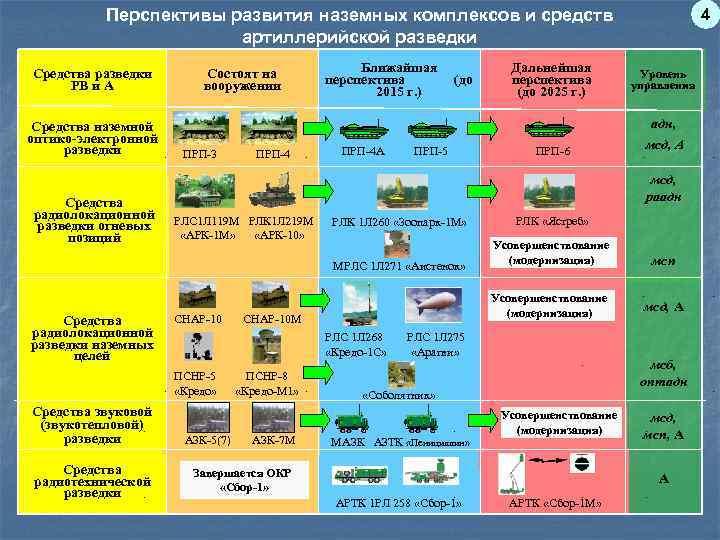 Перспективы развития наземных комплексов и средств     4