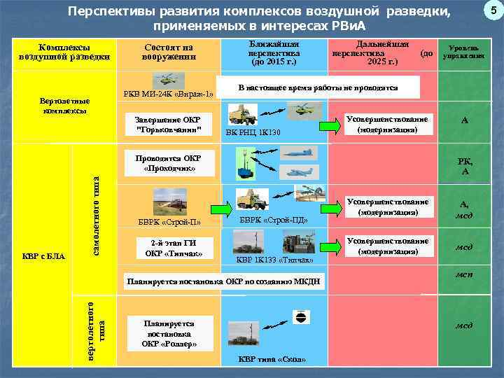 Перспективы развития комплексов воздушной разведки,     5