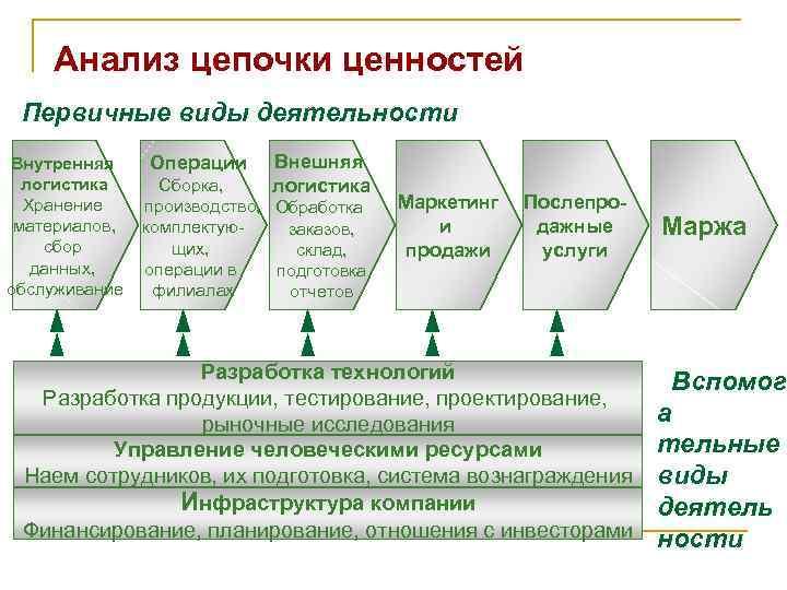 Анализ цепочки ценностей Первичные виды деятельности Внутренняя Операции Внешняя  логистика Сборка,