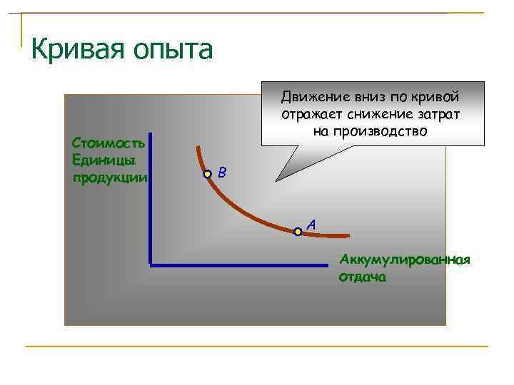 Кривая опыта    Движение вниз по кривой    отражает снижение