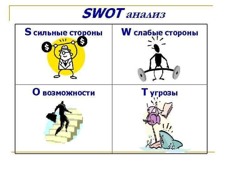 SWOT анализ S cильные стороны  W слабые стороны O возможности