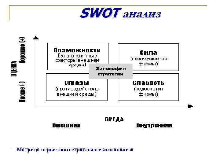 SWOT анализ Матрица первичного стратегического анализа
