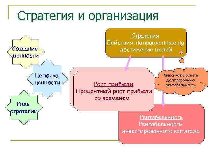 Стратегия и организация      Стратегия