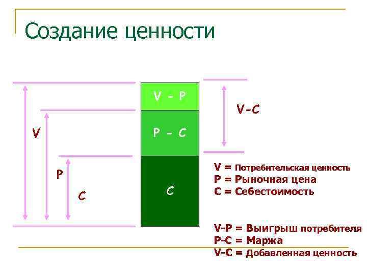 Создание ценности   V - P     V-C V