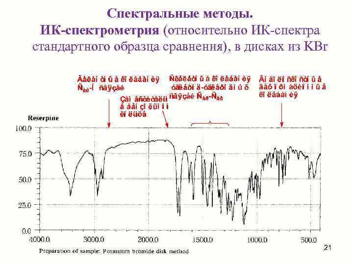Спектральные методы.  ИК-спектрометрия (относительно ИК-спектра стандартного образца сравнения), в дисках из