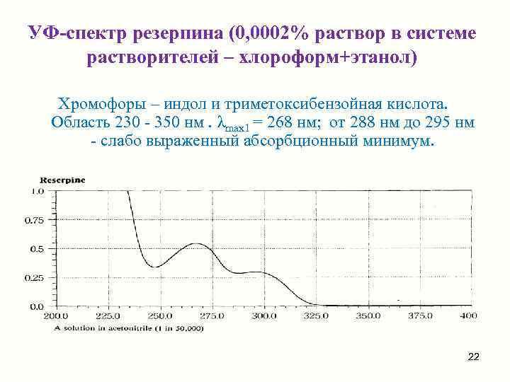 УФ-спектр резерпина (0, 0002% раствор в системе растворителей – хлороформ+этанол) Хромофоры – индол и