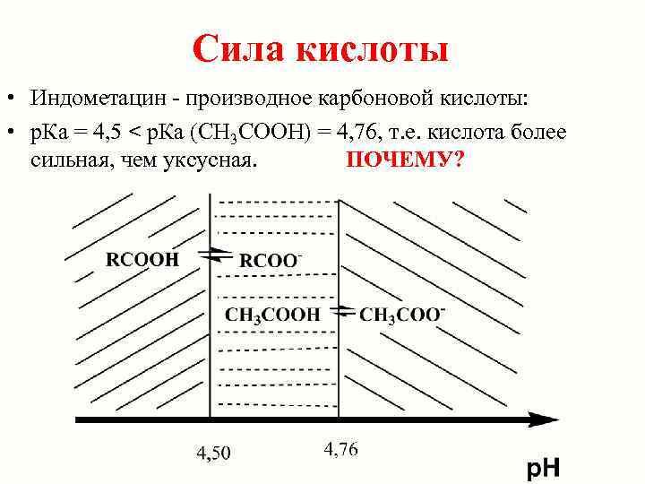 Сила кислоты • Индометацин - производное карбоновой кислоты:  • р.
