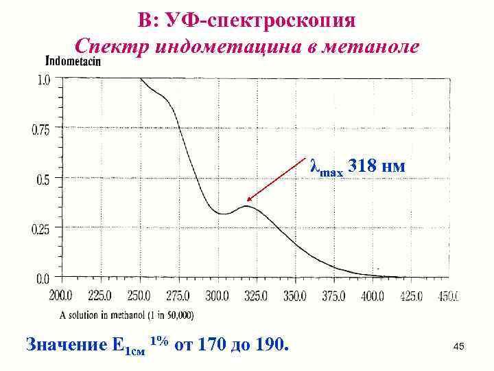 В: УФ-спектроскопия Спектр индометацина в метаноле    λmax 318