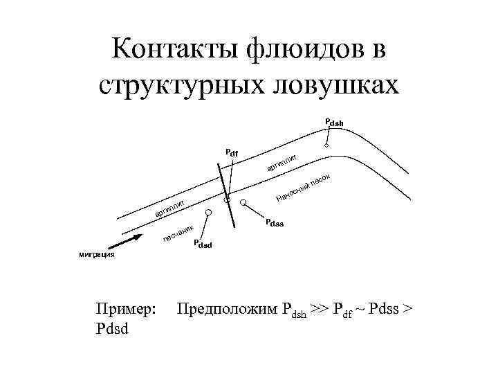 Контакты флюидов в структурных ловушках      Pdsh