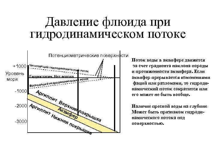Давление флюида при  гидродинамическом потоке     Потенциометрические
