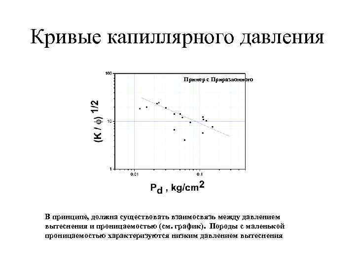 Кривые капиллярного давления      Пример с Приразломного В принципе, должна